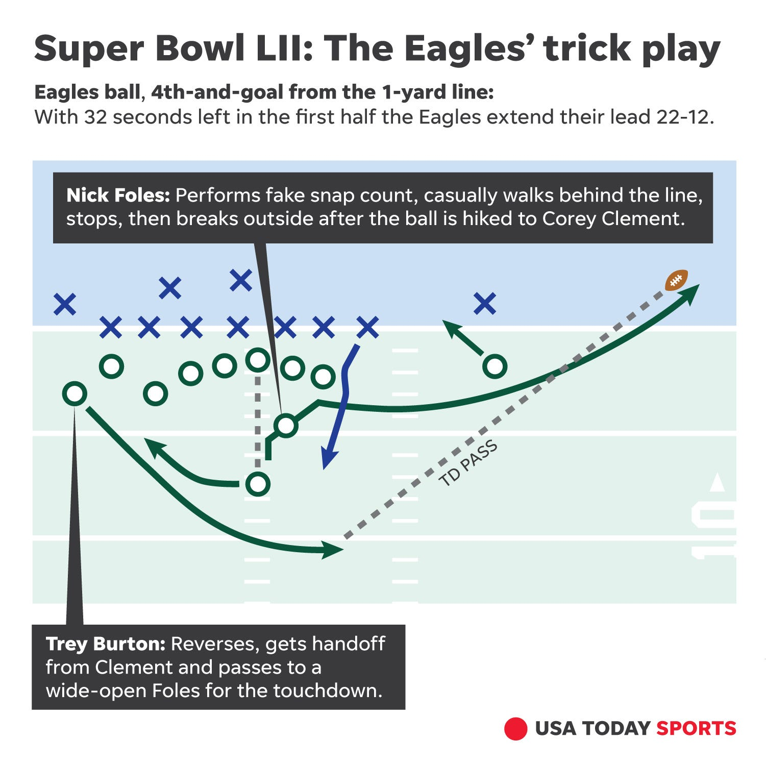 Nick Foles Trick Play Td How Eagles Devised Philly Special