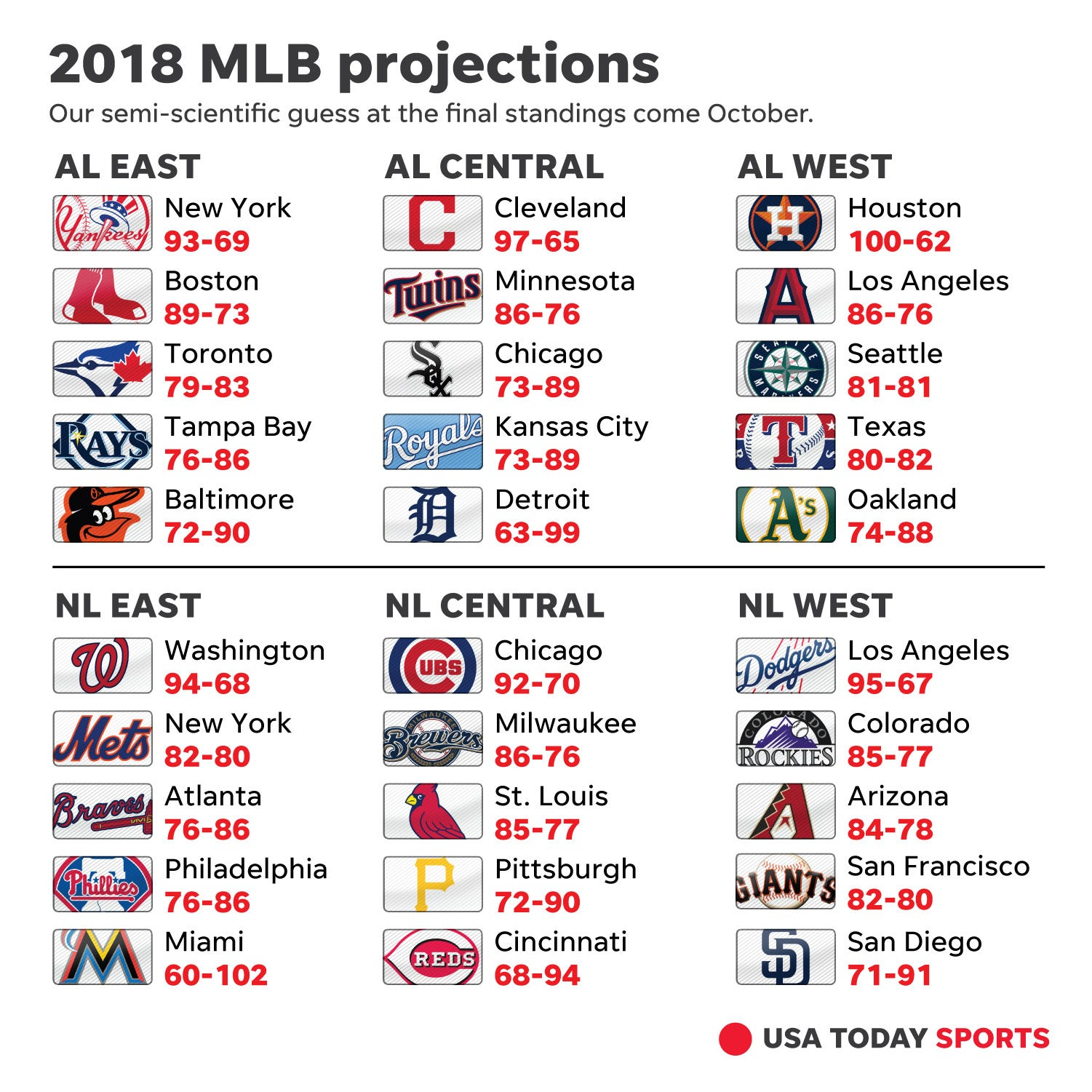 Mlb Win Totals How We See The 2018 Season Unfolding