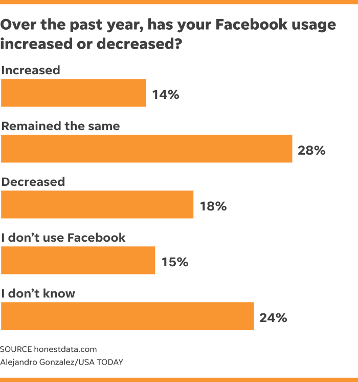 Facebook users confess to spending less time on the social network