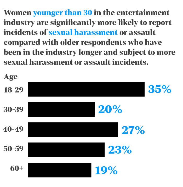 Sexual harassment statistics graph