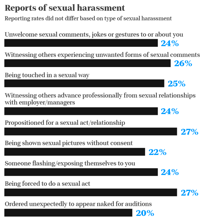 Sexual Assault Experienced By 94 Of Women In Hollywood Usa Today