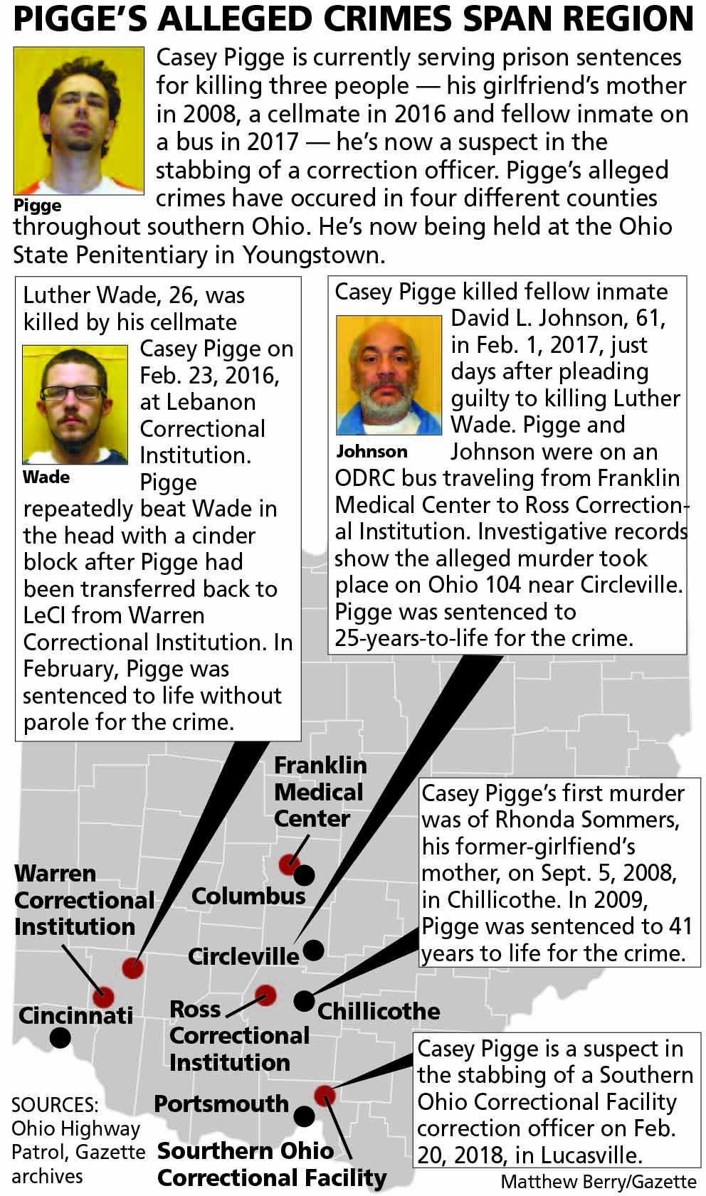 Top 10 for 2018: Casey Pigge continues violent prison assaults