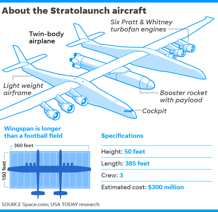 Stratolaunch, world's largest-ever airplane with wingspan