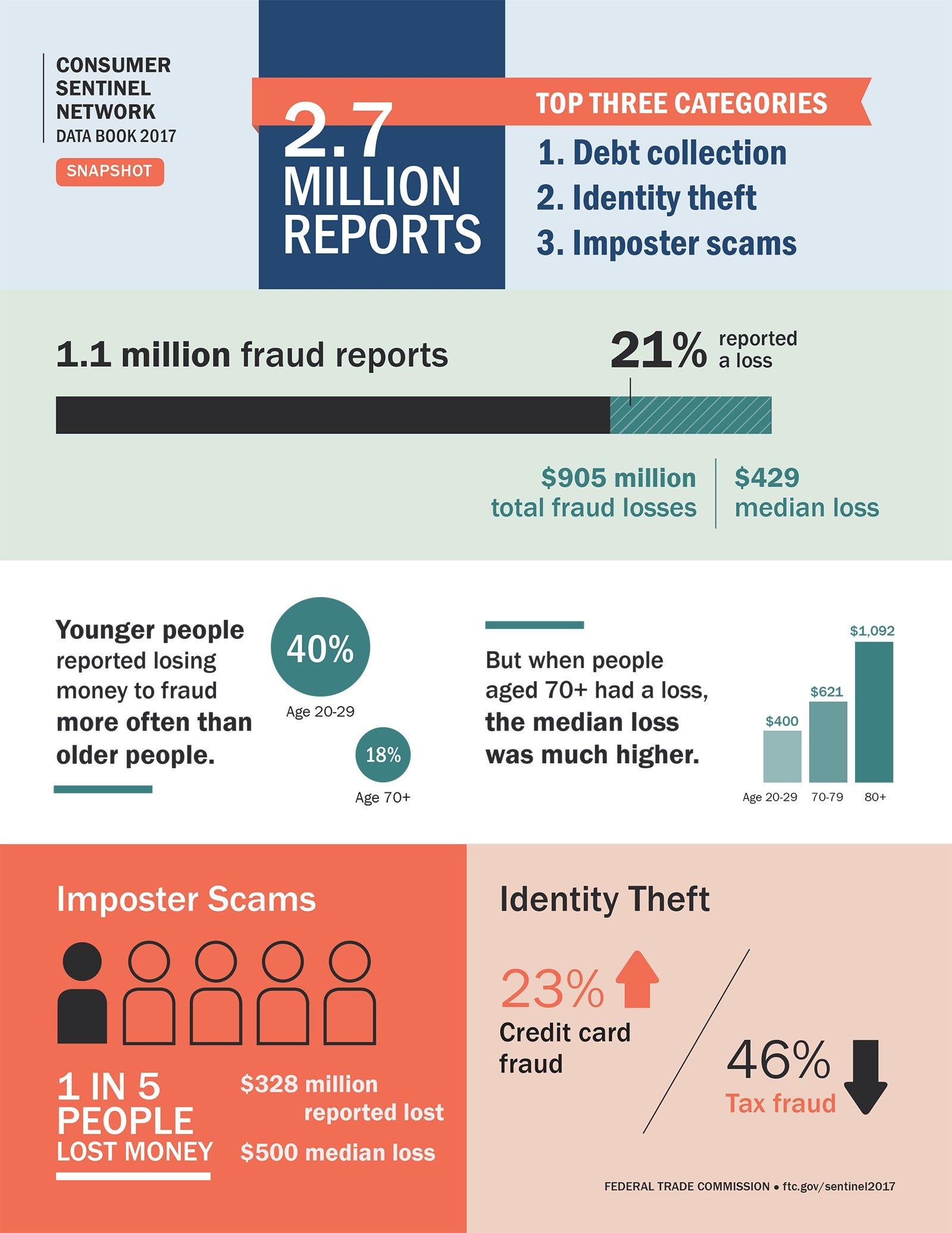 Millennials got scammed more than grandparents