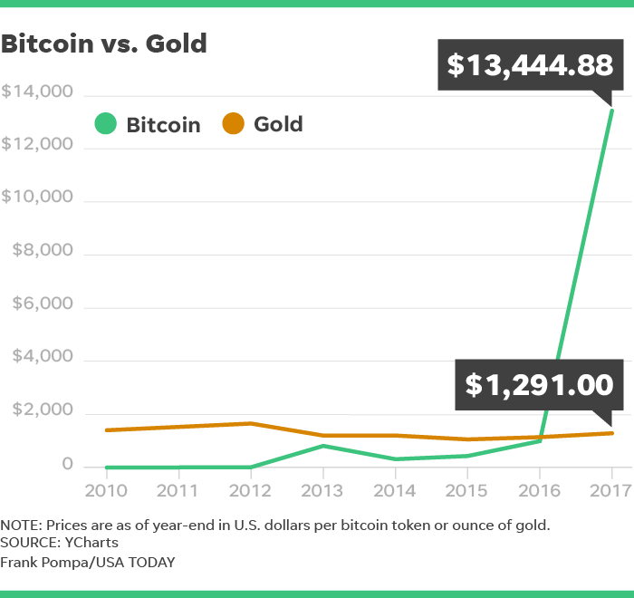 A Foolish Take: Is bitcoin the new gold?