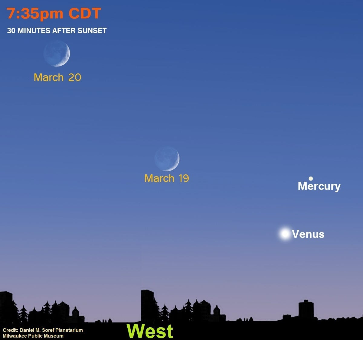 Venus shines brightly tonight, which is why it's No. 1 report of UFOs   Milwaukee Journal Sentinel