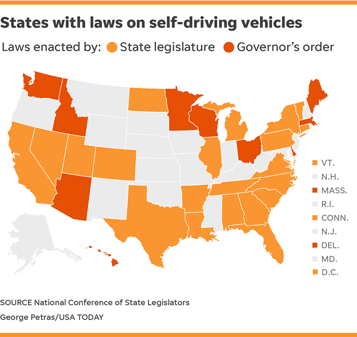 30 states allow self-driving cars  Will this change now that