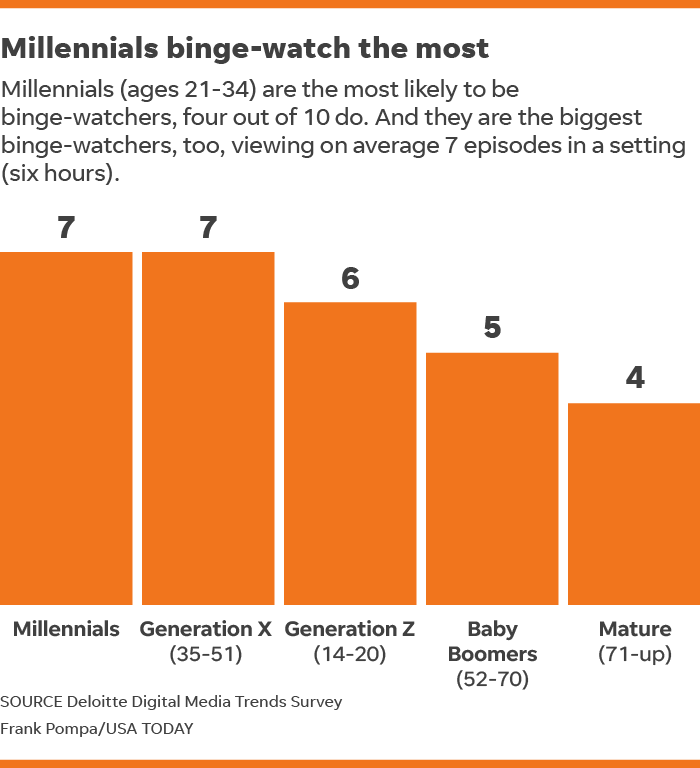 Video streamers are now in the majority as pay TV watching drops