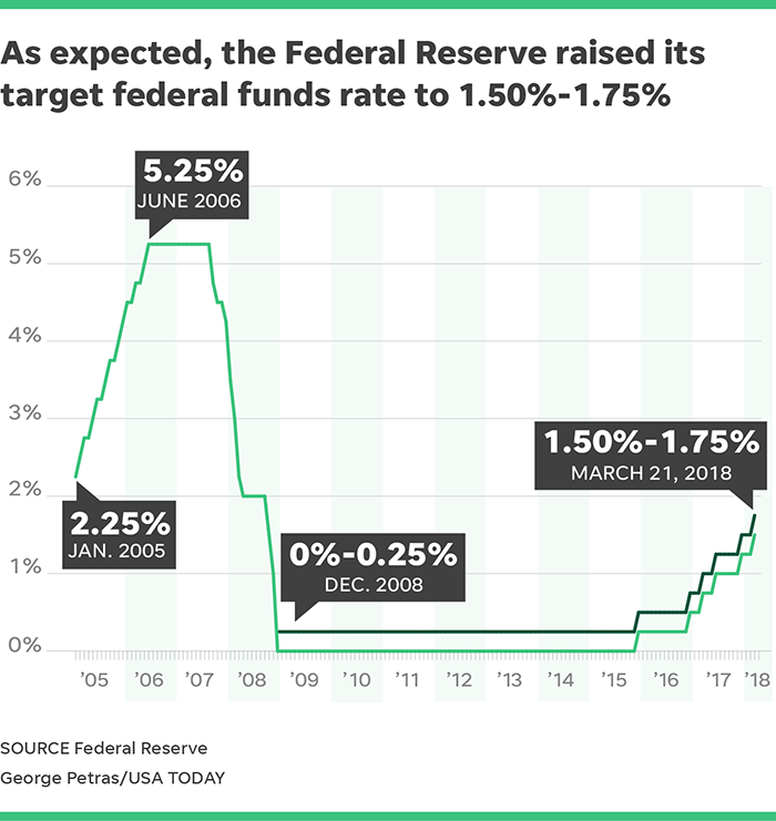 Image result for fed rate increase under trump
