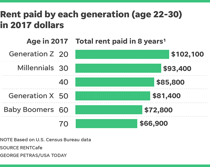 Millennial burden: You could spend $97,000 on rent before