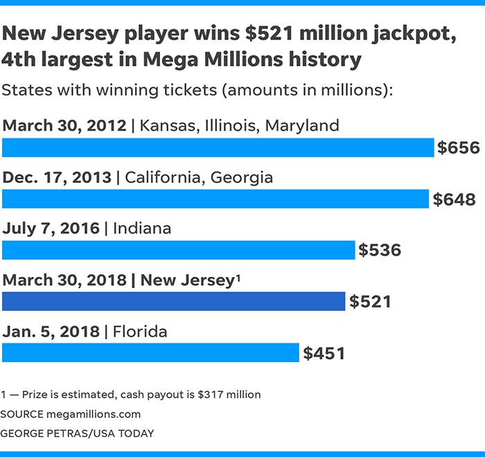 Mega Millions Jackpot New Jersey Sells Winning 521 Million Ticket