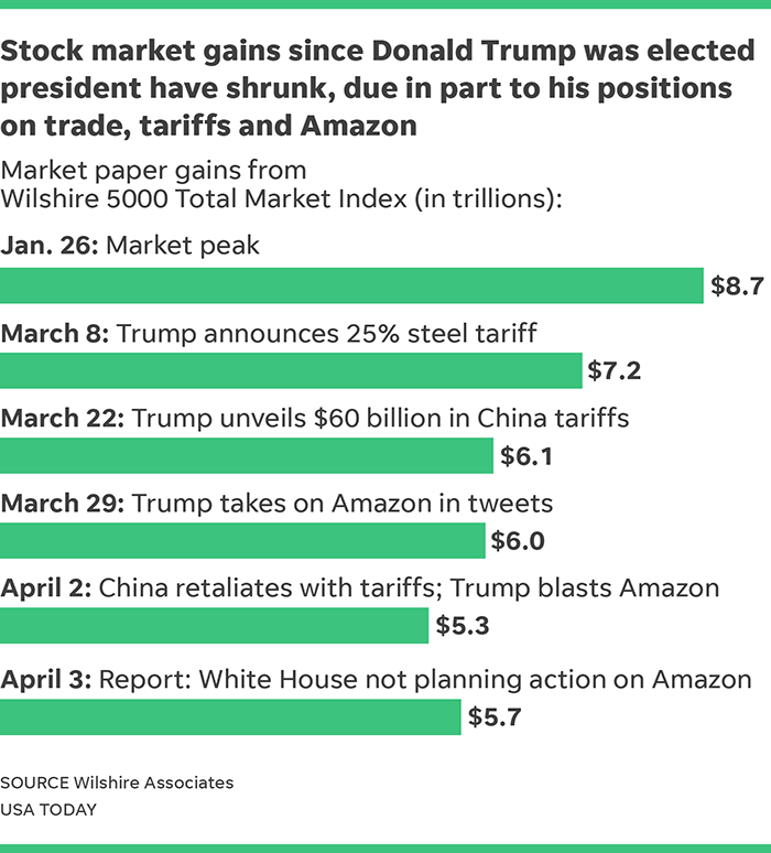"""Trump Rally"" Stalls On Wall Street As Trade War Fears"