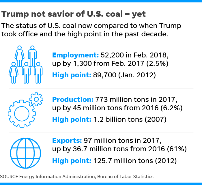 Coal mining: Has Donald Trump delivered on his promise to save the