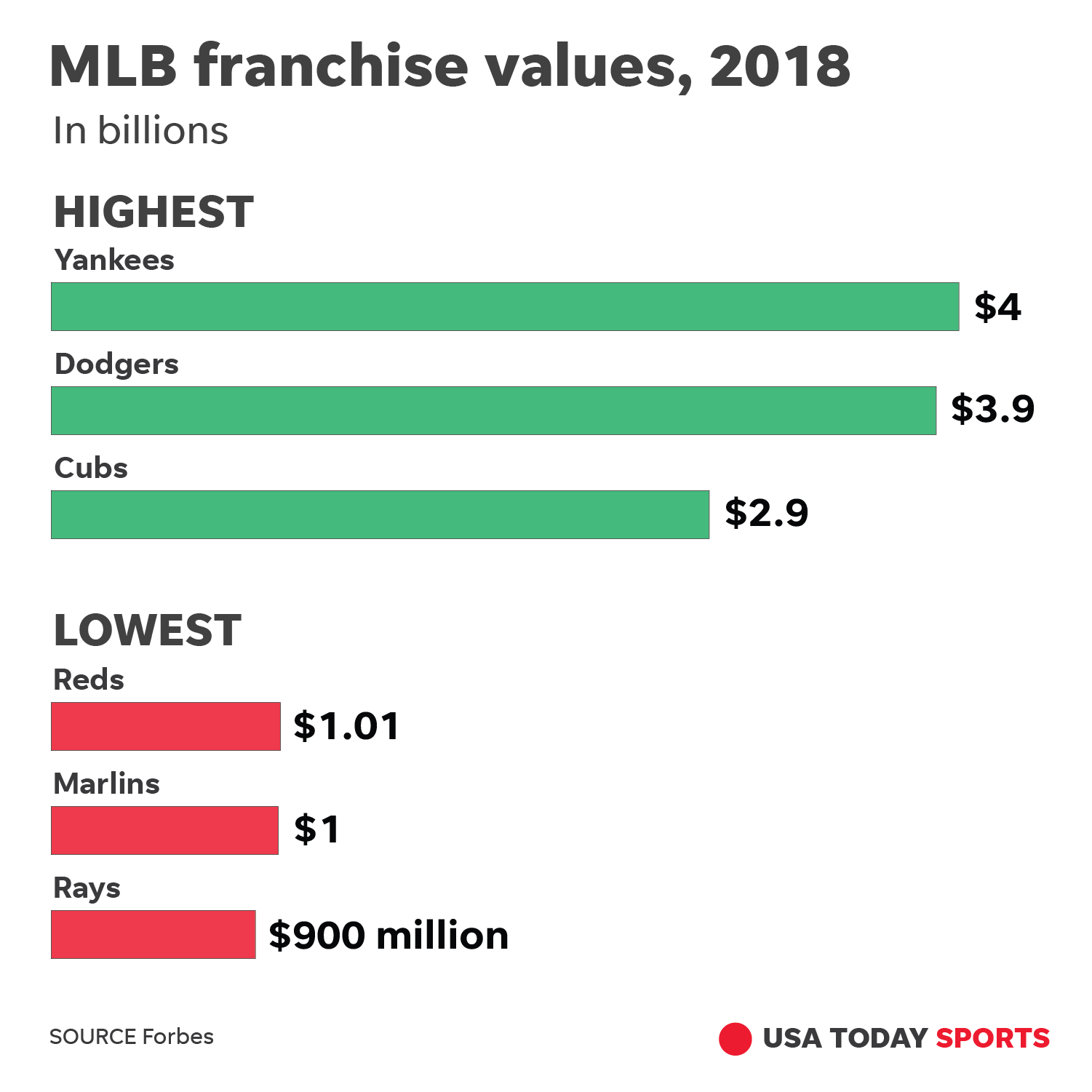 Forbes: N Y  Yankees worth in excess of $3 billion more than Tampa Bay