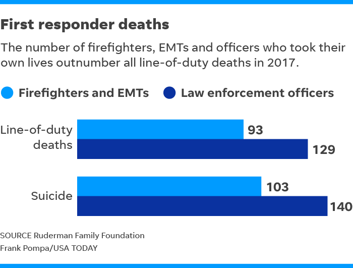 More officers, firefighters died of suicide than line-of-duty deaths