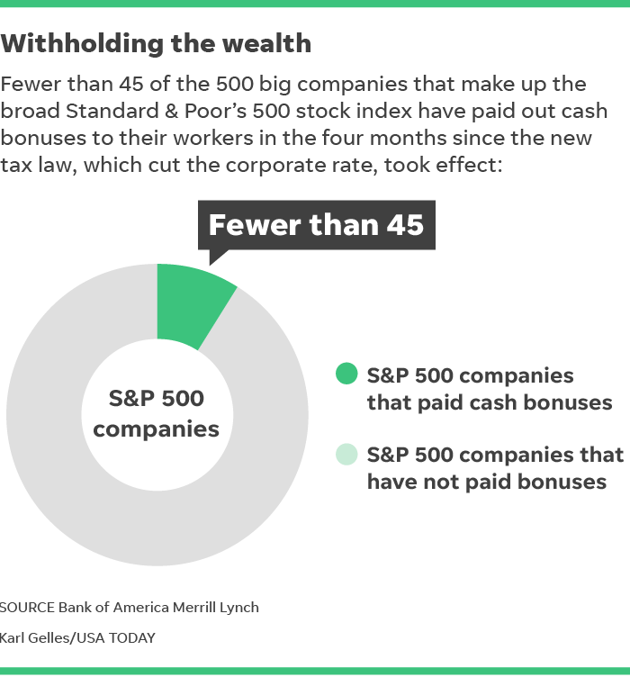 Tax cut savings flow to company stockholders, trickle to