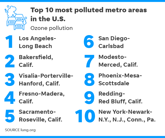 8 Least Polluted Places In India: California Has Eight Of 10 Most Polluted U.S. Cities
