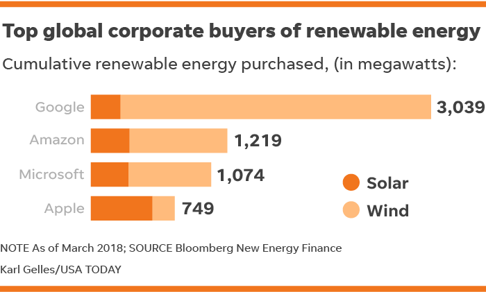 Google, Amazon push power companies to solar and wind, a blow to coal