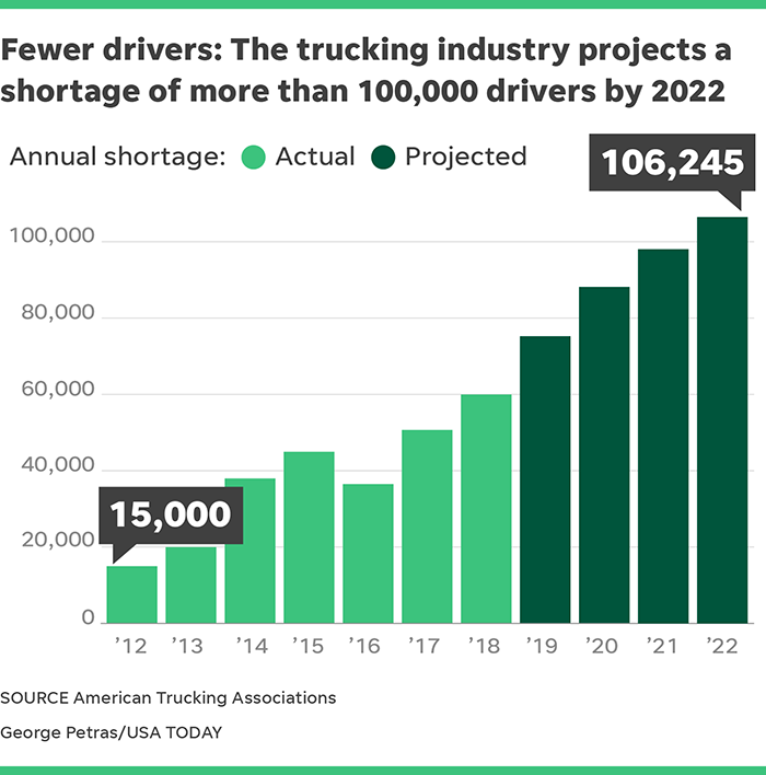 Trucker Shortage Is Raising Prices, Delaying Deliveries