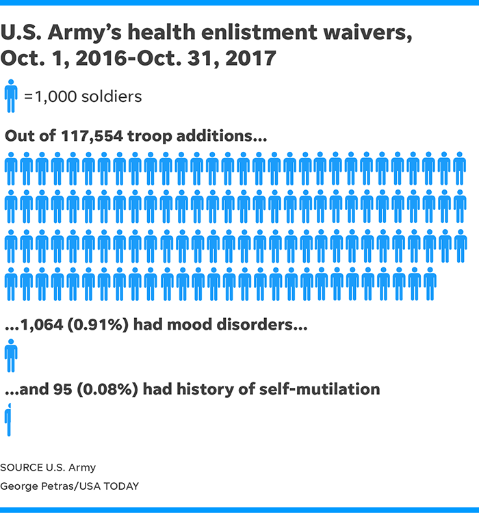 Army issues waivers to 1,000 recruits for mental health issues