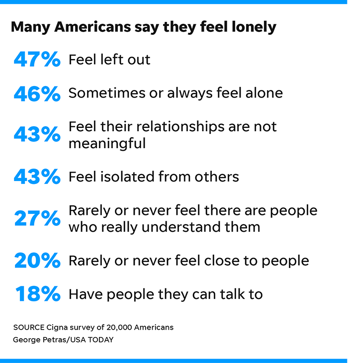 Young Americans Are The Loneliest Surprising Cigna Study Shows