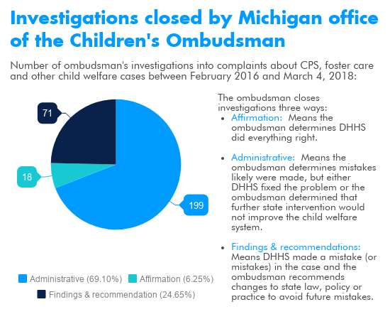 More Michigan kids dying from abuse or neglect despite costly reforms
