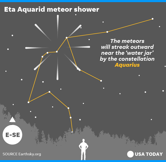 Meteor shower: Eta Aquarids could be best chance to see