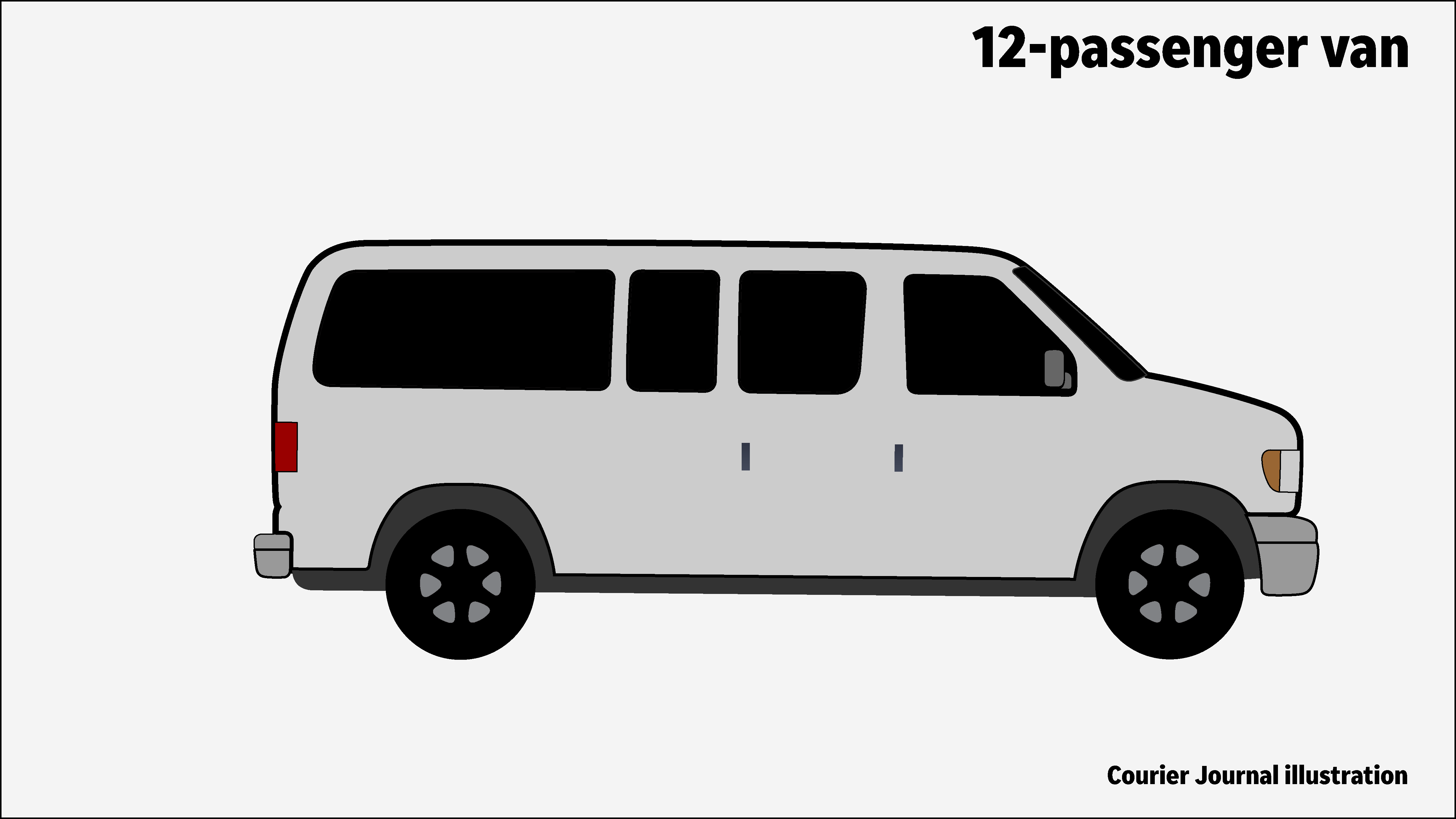 Danger From Old 15 Passenger Vans Echoes Carrollton Bus Crash Style Dodge Van Fuse Box Evidence Presented In The Salliotte Lawsuit Shows Ford Product Planners Recommended Extending Wheelbase And Adding Dual Rear Wheels Which Make