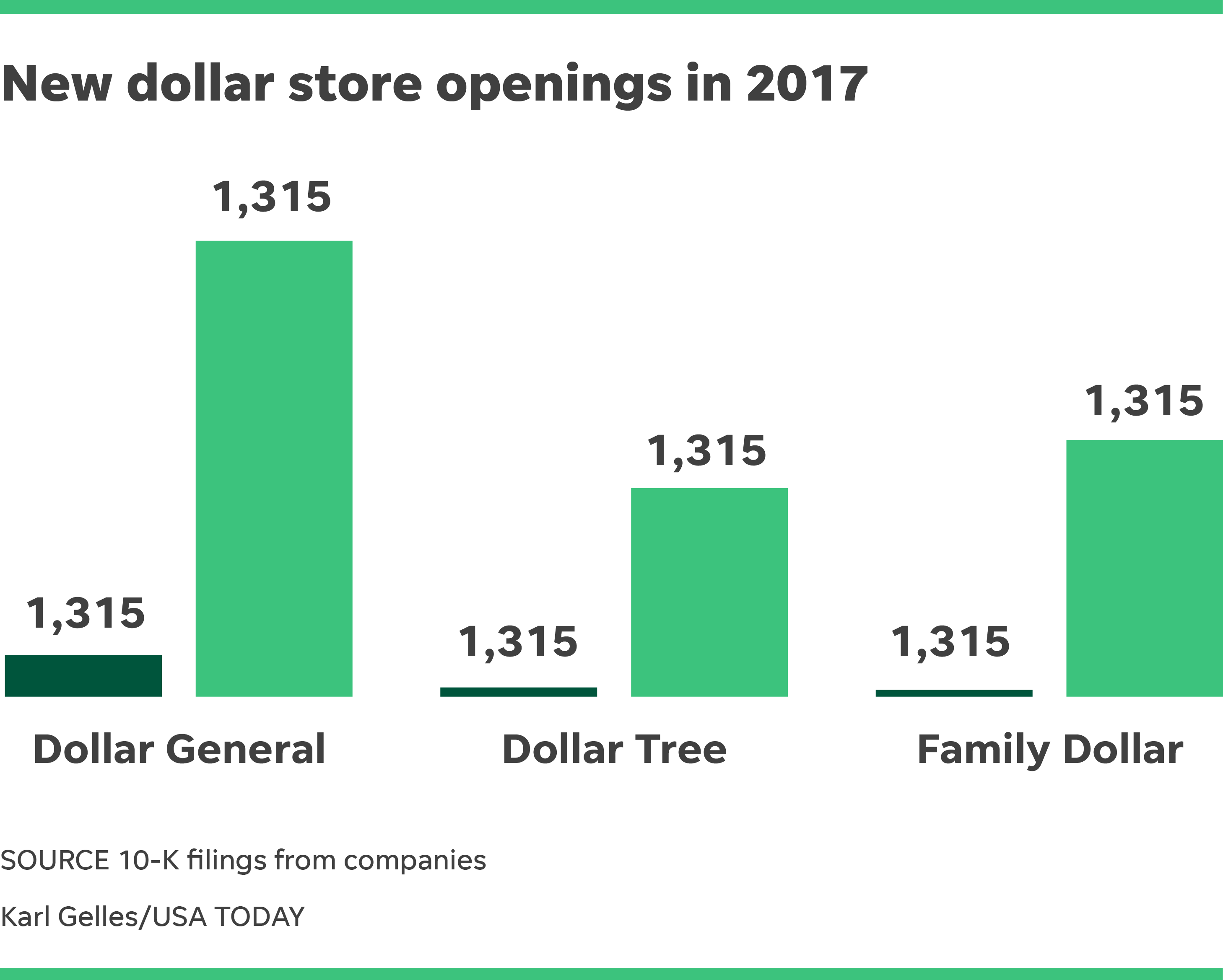 Dollar stores dominate brick and mortar retail a foolish take for Best online store usa