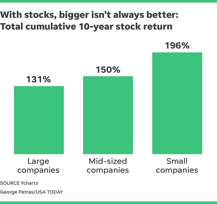 When picking stocks, bigger isn't always better