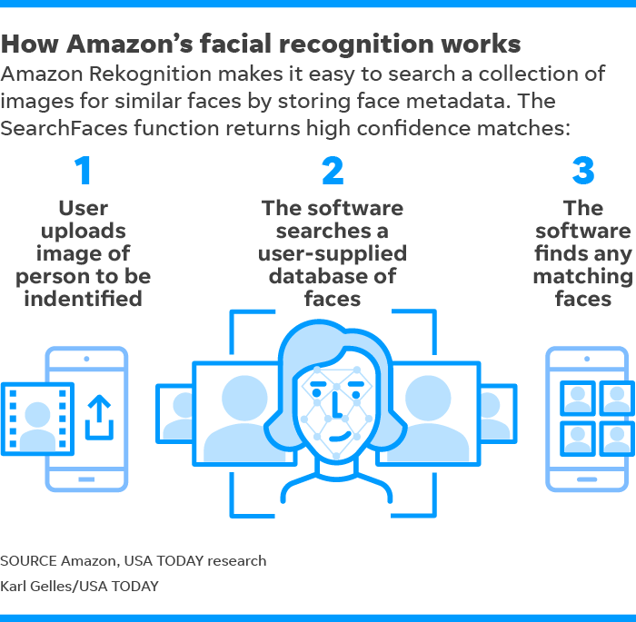 ACLU wants Amazon to stop selling facial recognition to the police