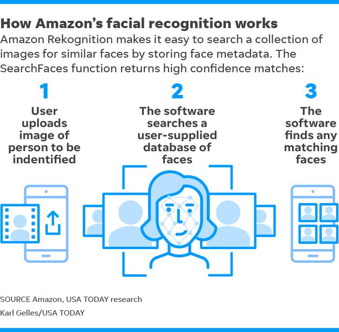 Orlando ends test of controversial Amazon facial recognition program