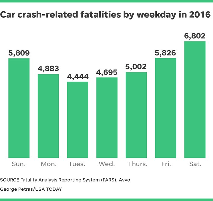 The deadliest day of the week to drive: Saturday