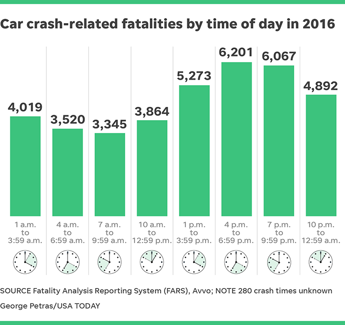 Drunk Driving Deaths >> Deadliest Day Of The Week To Drive In Your Car Is Saturday