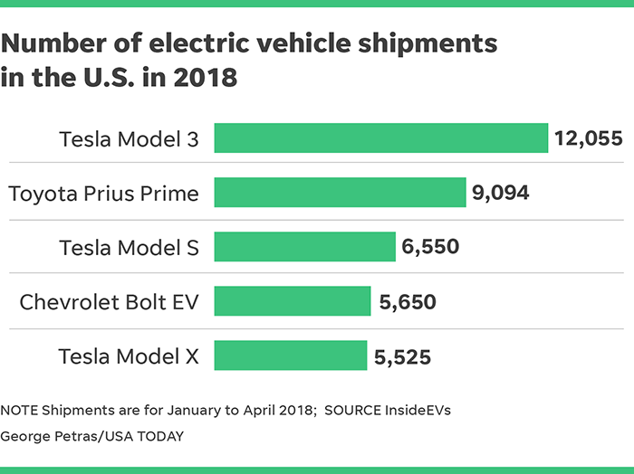In The U S Tesla Nasdaq Tsla Sold Three Of Country Five Best Ing Evs First Four Months 2018