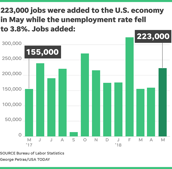 Image result for jobs numbers may 2018
