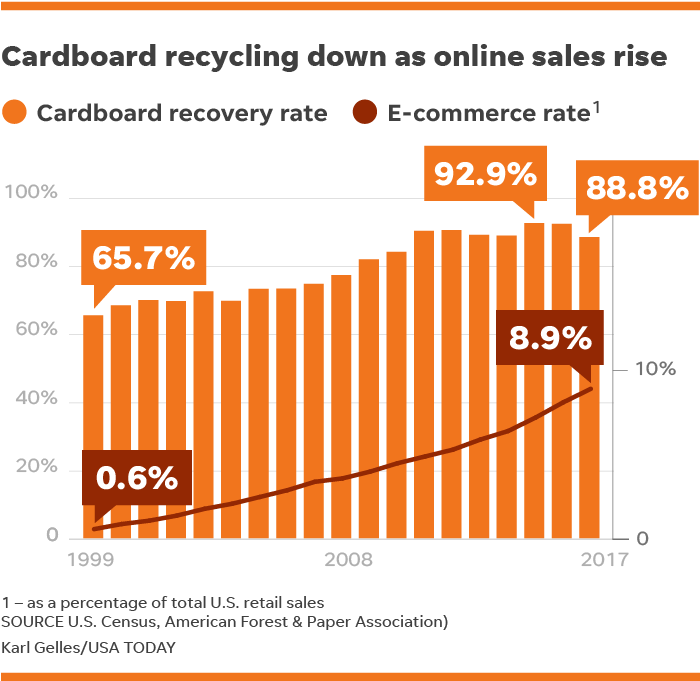 Cardboard Recycling Rates Drop As Shopping On Amazon Walmart Com Surges
