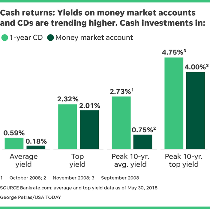 Best Interest Rates For Cds Savings Accounts In 2018