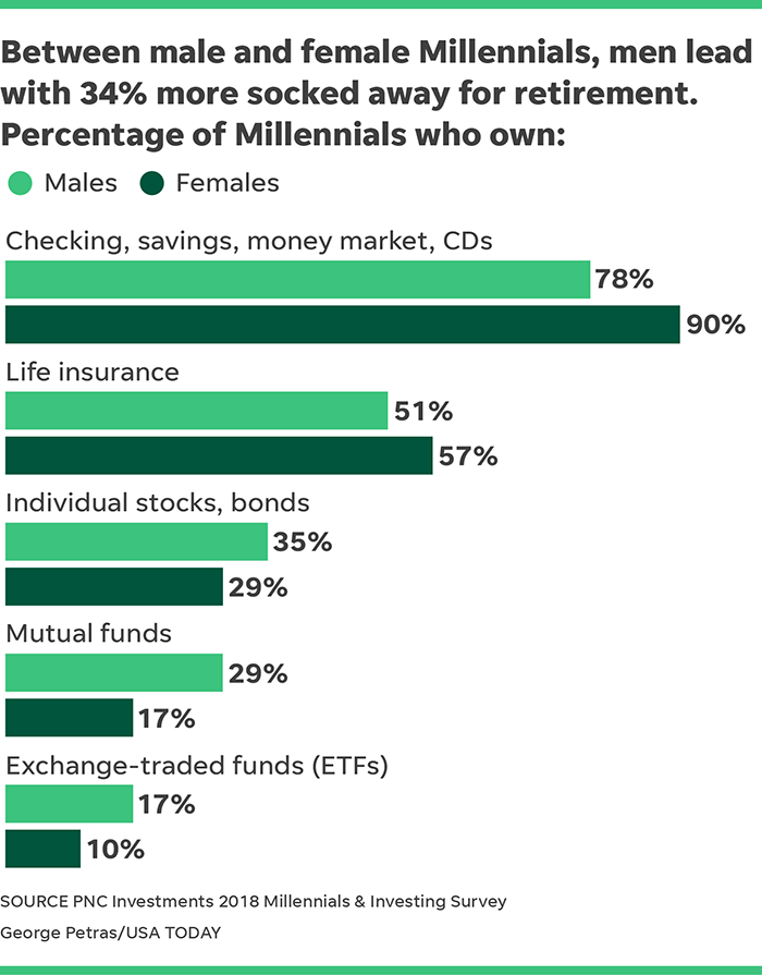 401(k) investing: How Millennial men and women invest
