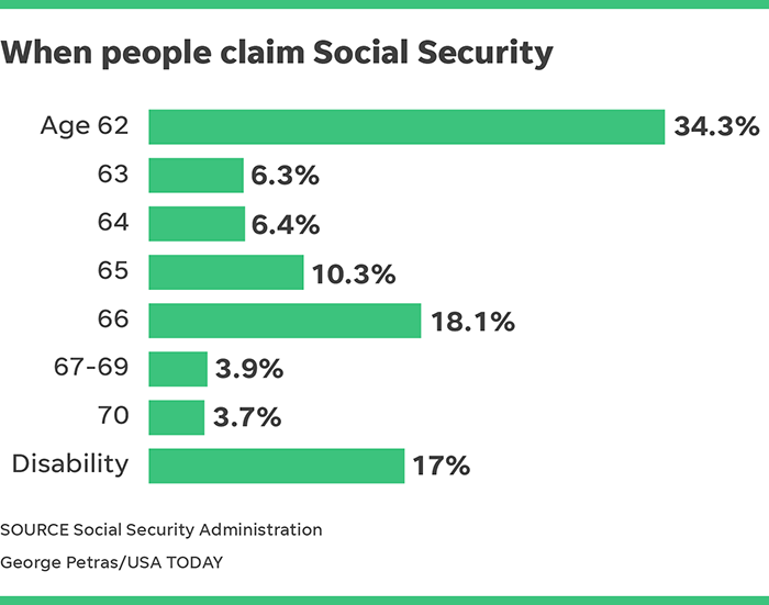 What S The Most Popular Age To Take Social Security
