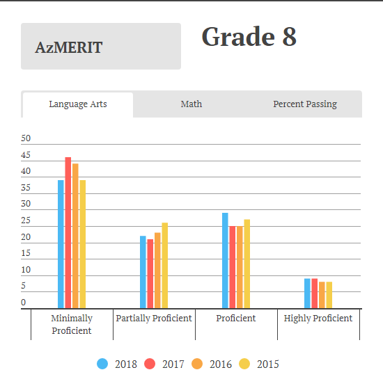 See the unofficial AzMERIT scores for 2018 in 8 charts | Arizona Central