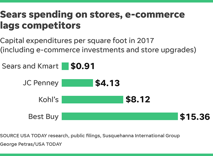 Sears, Kmart stores ailing as CEO Eddie Lampert's hedge fund