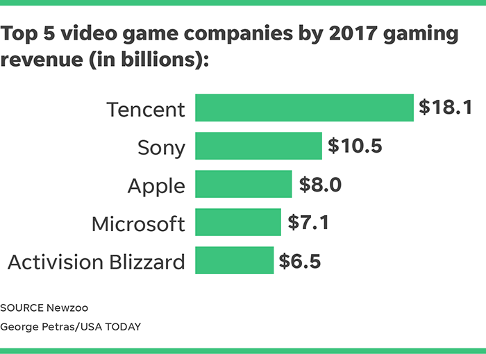 What are the world's 5 biggest video game companies?