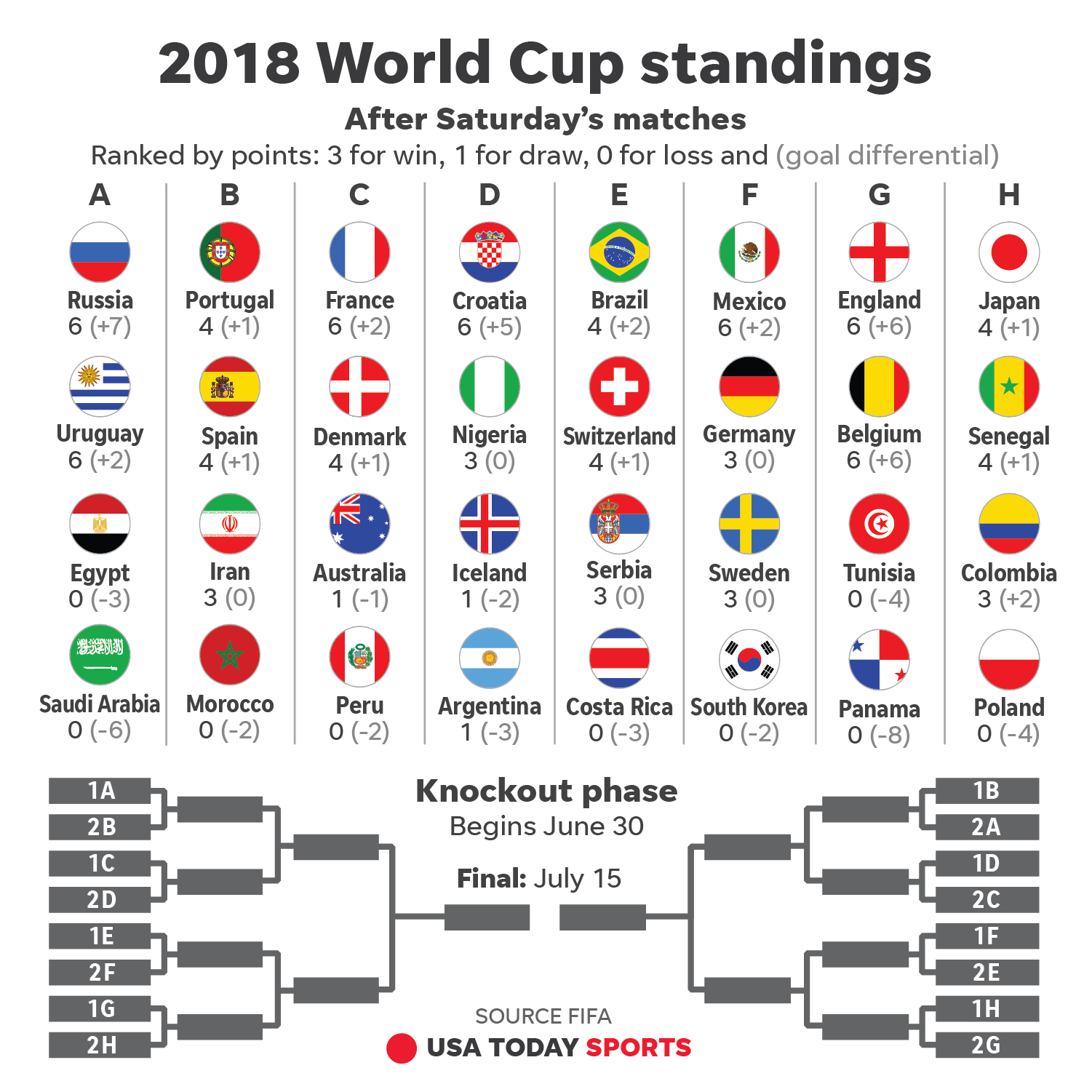 Show me a picture of the world cup tables