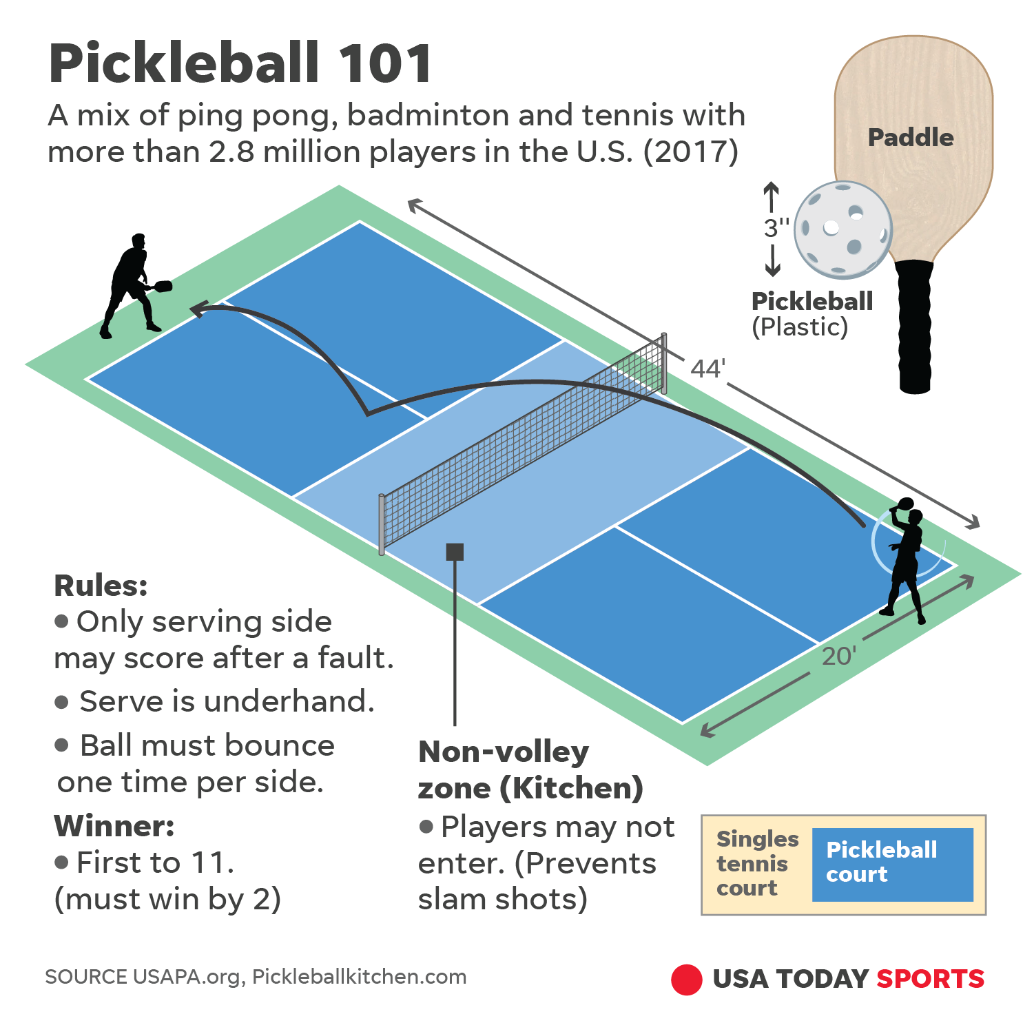 Pickleball players with St. George roots share why they love the game