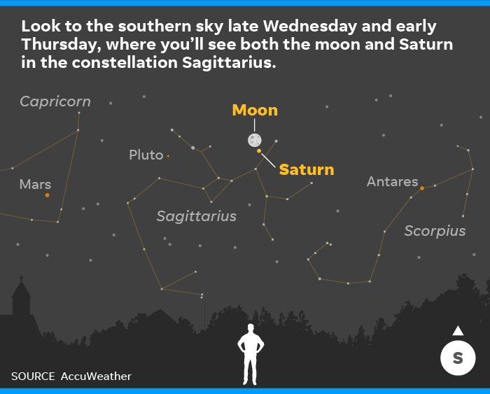 Strawberry Moon And Saturn Opposition Double Sky Treat Wednesday