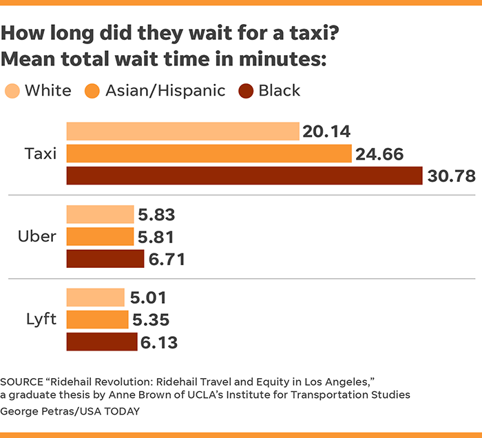Blacks face longer wait times on Uber, Lyft than other races – and