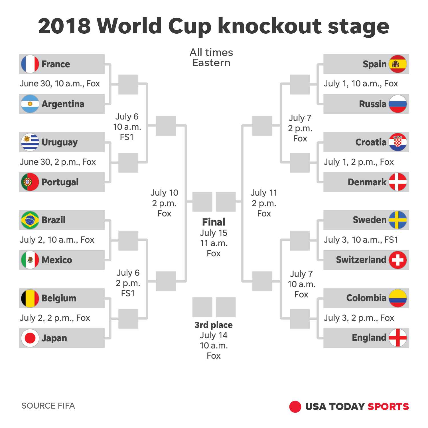 photo relating to World Cup Bracket Printable titled Global Cup knockout level bracket that is printable