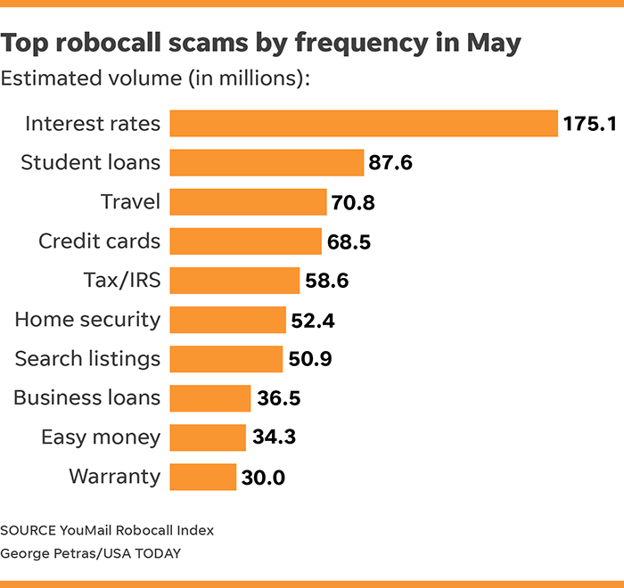 Robocalls aren't stopping and this time they're in Chinese