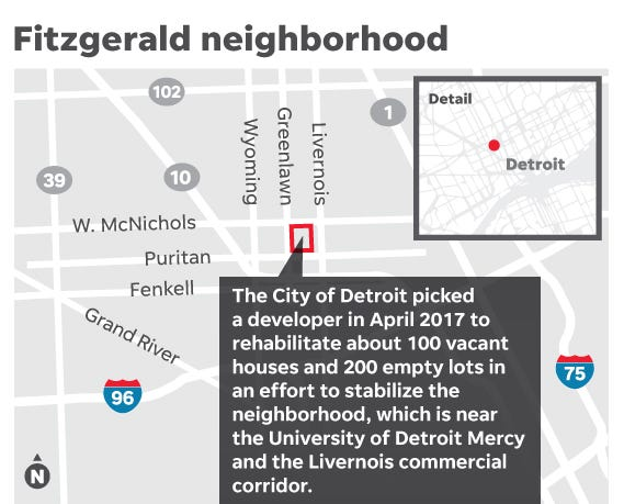 Detroit's Fitzgerald neighborhood remake is a full year behind plan